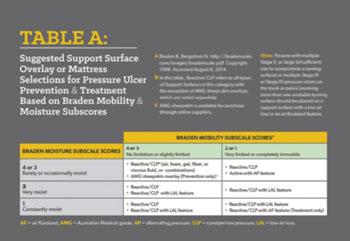 Imagen A: Mesas de apoyo de superficies sugeridas para el nuevo algoritmo - mesa A (Fotografía cortesía de WOCN).